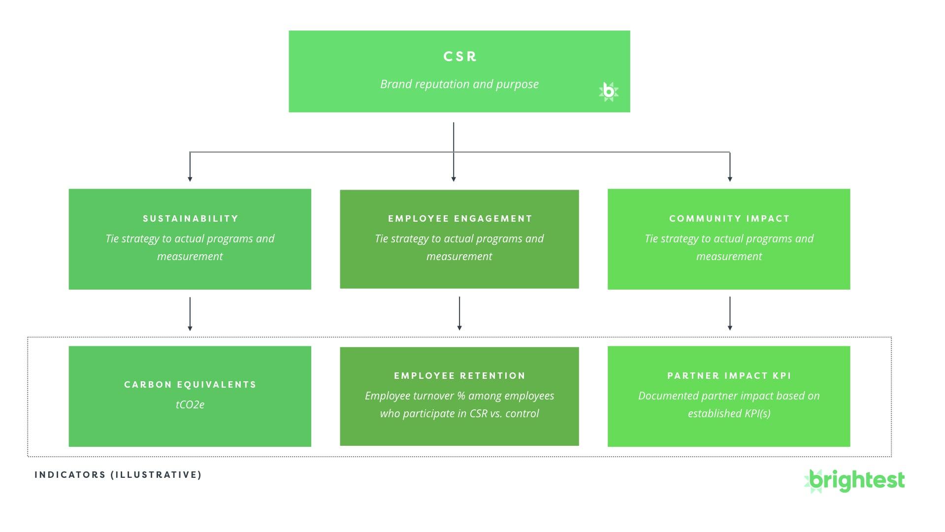 CSR (Corporate Social Responsibility) Measurement Metrics and Indicators