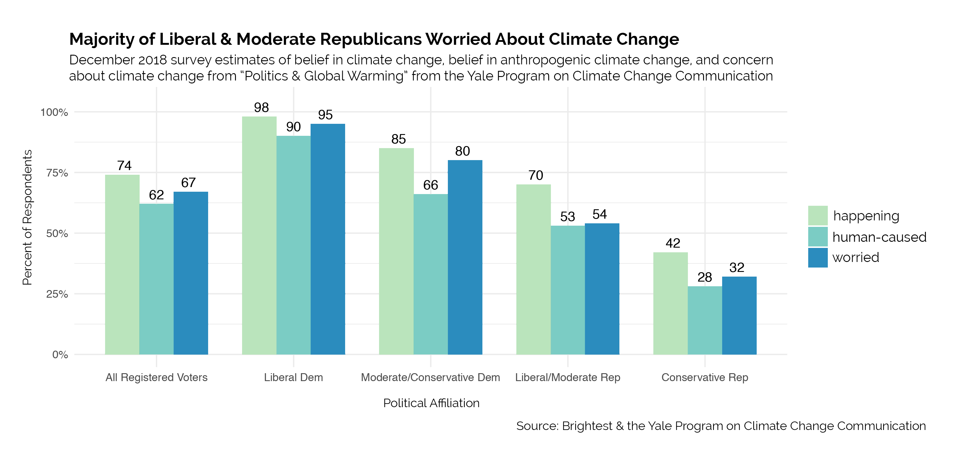 Democrat & Republican climate liberal conservative voter data