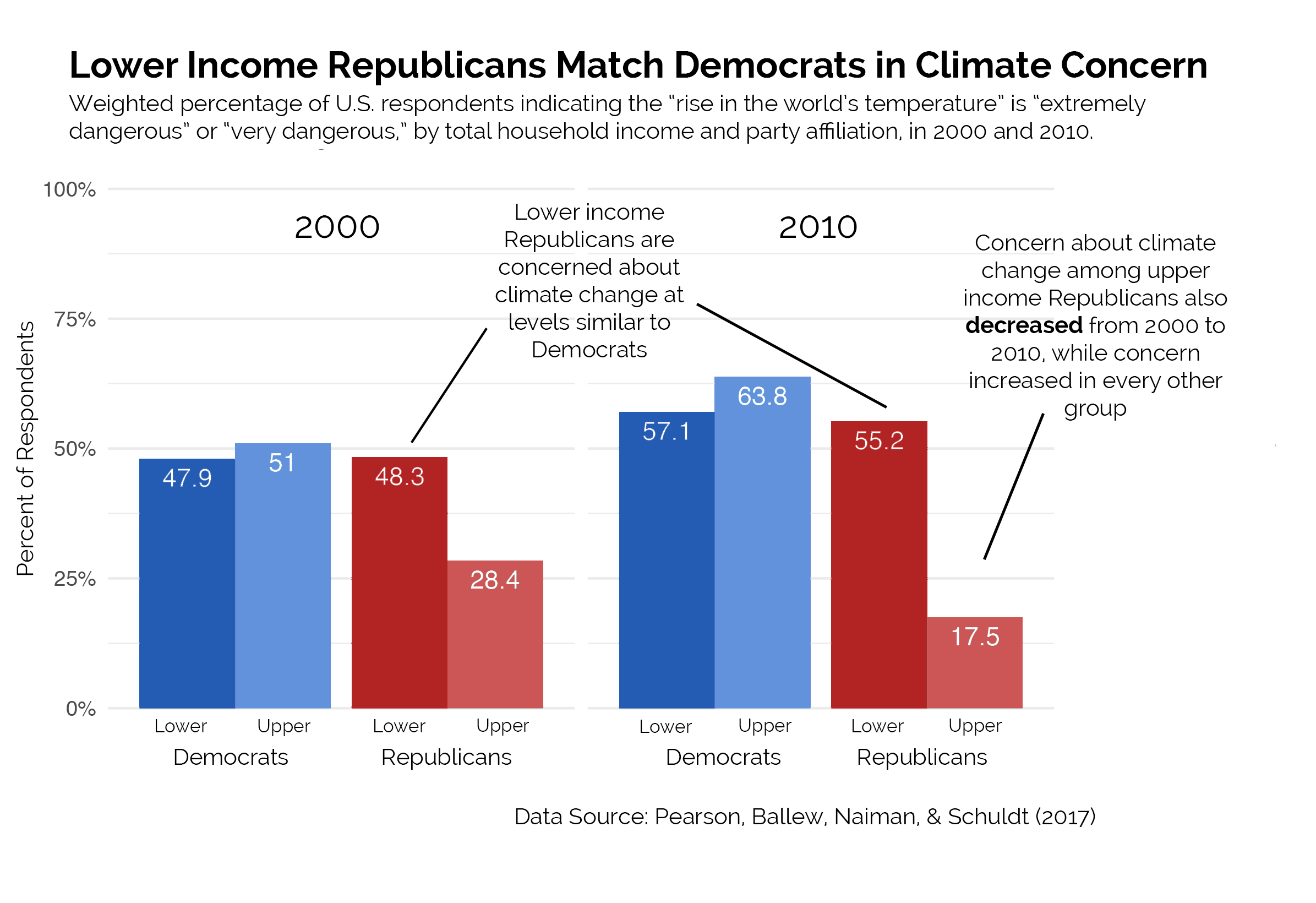 Democrat & Republican climate voter class and income data