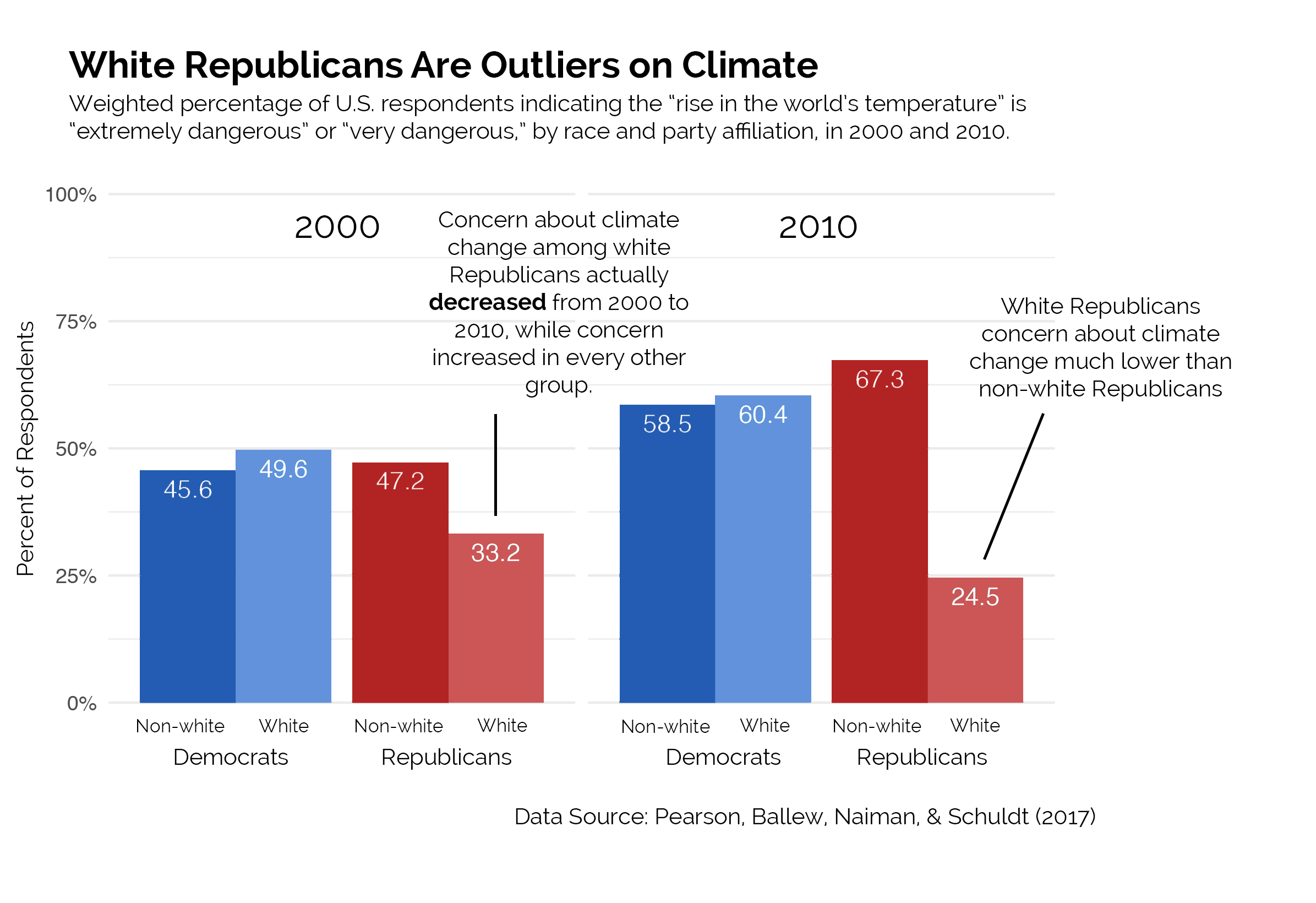 Democrat & Republican climate voter racial data