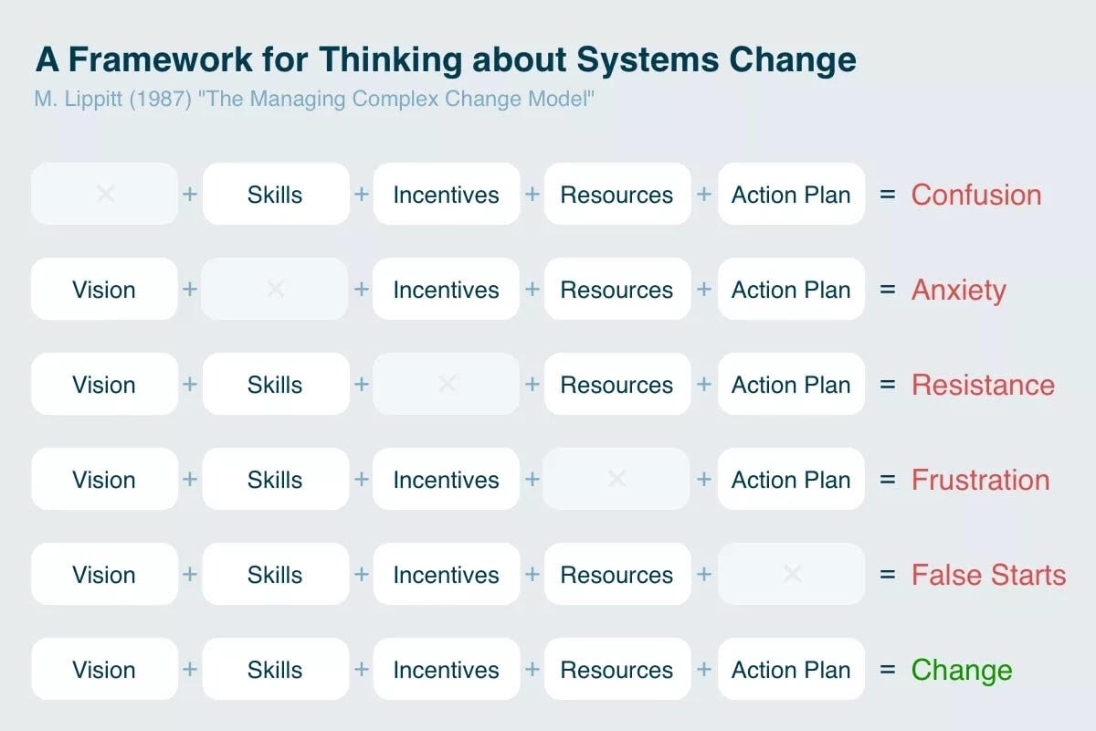 social change systems strategy